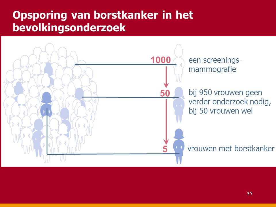 een screenings- mammografie bij 950 vrouwen geen verder onderzoek nodig, bij 50 vrouwen wel vrouwen met borstkanker 1000 50 5 Opsporing van borstkanke