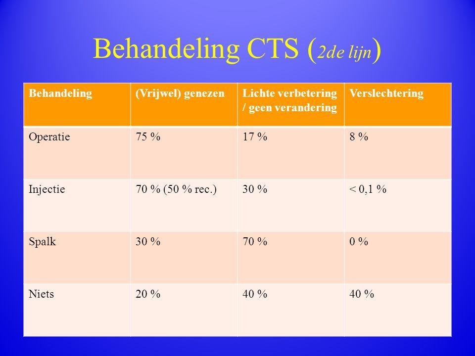 Behandeling CTS ( 2de lijn ) Behandeling(Vrijwel) genezenLichte verbetering / geen verandering Verslechtering Operatie75 %17 %8 % Injectie70 % (50 % r