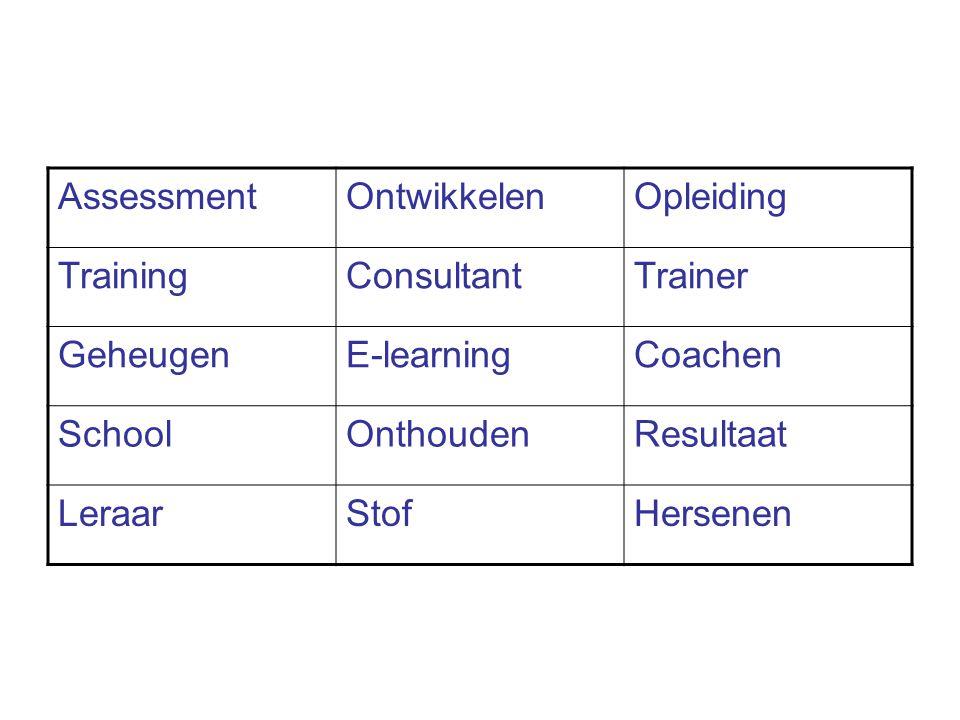 AssessmentOntwikkelenOpleiding TrainingConsultantTrainer GeheugenE-learningCoachen SchoolOnthoudenResultaat LeraarStofHersenen