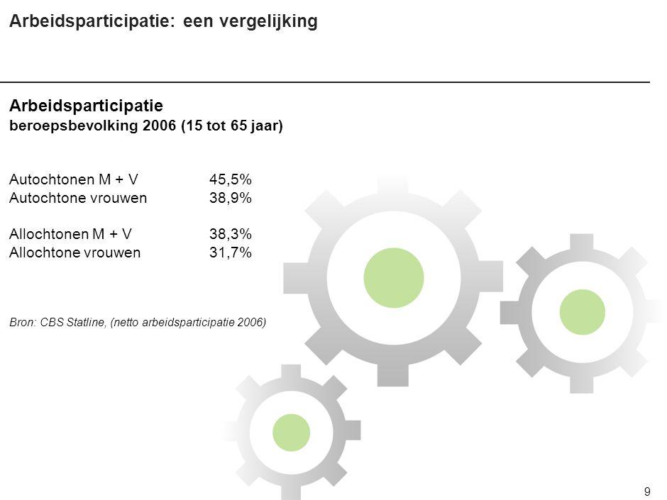 9 Arbeidsparticipatie: een vergelijking Arbeidsparticipatie beroepsbevolking 2006 (15 tot 65 jaar) Autochtonen M + V45,5% Autochtone vrouwen38,9% Allochtonen M + V38,3% Allochtone vrouwen31,7% Bron: CBS Statline, (netto arbeidsparticipatie 2006)