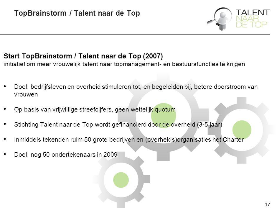 17 TopBrainstorm / Talent naar de Top 17 Start TopBrainstorm / Talent naar de Top (2007) initiatief om meer vrouwelijk talent naar topmanagement- en bestuursfuncties te krijgen Doel: bedrijfsleven en overheid stimuleren tot, en begeleiden bij, betere doorstroom van vrouwen Op basis van vrijwillige streefcijfers, geen wettelijk quotum Stichting Talent naar de Top wordt gefinancierd door de overheid (3-5 jaar) Inmiddels tekenden ruim 50 grote bedrijven en (overheids)organisaties het Charter Doel: nog 50 ondertekenaars in 2009