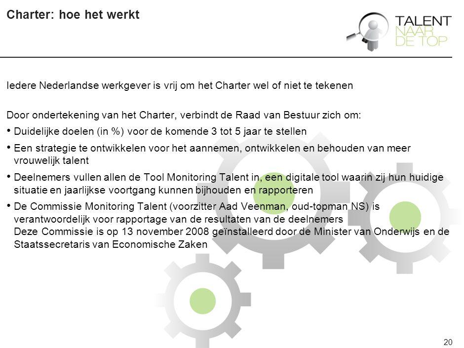 20 Charter: hoe het werkt Iedere Nederlandse werkgever is vrij om het Charter wel of niet te tekenen Door ondertekening van het Charter, verbindt de Raad van Bestuur zich om: Duidelijke doelen (in %) voor de komende 3 tot 5 jaar te stellen Een strategie te ontwikkelen voor het aannemen, ontwikkelen en behouden van meer vrouwelijk talent Deelnemers vullen allen de Tool Monitoring Talent in, een digitale tool waarin zij hun huidige situatie en jaarlijkse voortgang kunnen bijhouden en rapporteren De Commissie Monitoring Talent (voorzitter Aad Veenman, oud-topman NS) is verantwoordelijk voor rapportage van de resultaten van de deelnemers Deze Commissie is op 13 november 2008 geïnstalleerd door de Minister van Onderwijs en de Staatssecretaris van Economische Zaken