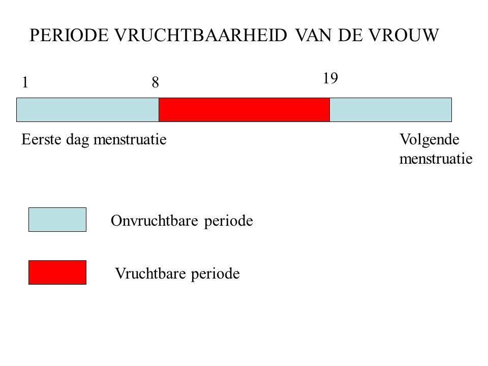 18 19 Vruchtbare periode Onvruchtbare periode PERIODE VRUCHTBAARHEID VAN DE VROUW Volgende menstruatie Eerste dag menstruatie