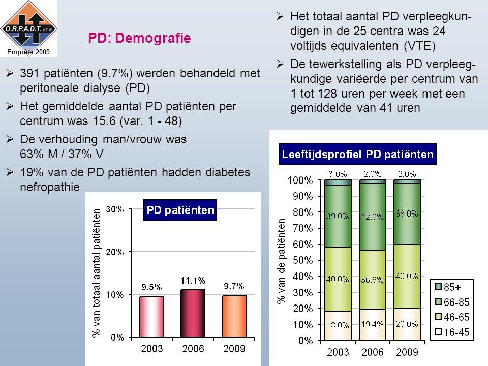 Enquête 2009 PD: Demografie  391 patiënten (9.7%) werden behandeld met peritoneale dialyse (PD)  Het gemiddelde aantal PD patiënten per centrum was 15.6 (var.