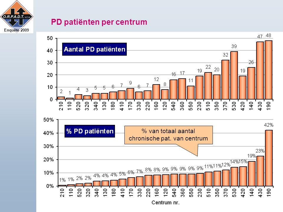Enquête 2009 PD patiënten per centrum % van totaal aantal chronische pat. van centrum