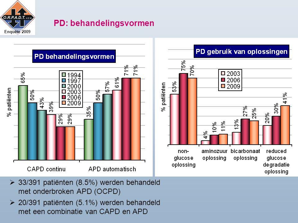 Enquête 2009 PD: behandelingsvormen  33/391 patiënten (8.5%) werden behandeld met onderbroken APD (OCPD)  20/391 patiënten (5.1%) werden behandeld met een combinatie van CAPD en APD