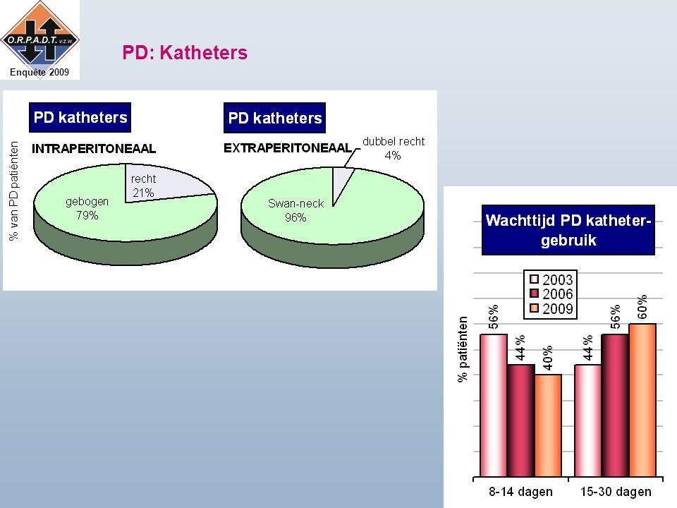 Enquête 2009 % van PD patiënten PD: Katheters