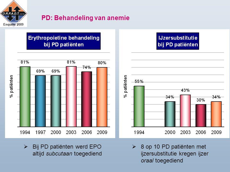 Enquête 2009 PD: Behandeling van anemie  Bij PD patiënten werd EPO altijd subcutaan toegediend  8 op 10 PD patiënten met ijzersubstitutie kregen ijzer oraal toegediend
