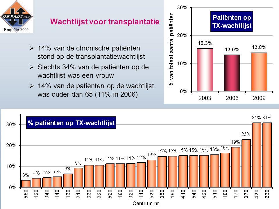 Enquête 2009 Wachtlijst voor transplantatie  14% van de chronische patiënten stond op de transplantatiewachtlijst  Slechts 34% van de patiënten op de wachtlijst was een vrouw  14% van de patiënten op de wachtlijst was ouder dan 65 (11% in 2006)