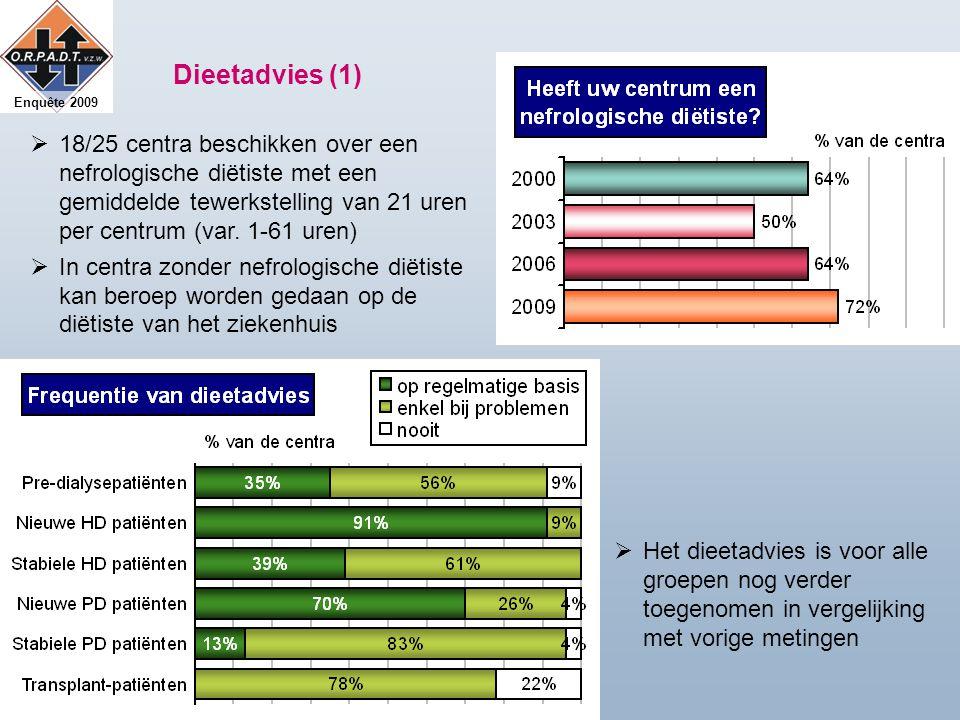 Enquête 2009 Dieetadvies (1)  18/25 centra beschikken over een nefrologische diëtiste met een gemiddelde tewerkstelling van 21 uren per centrum (var.