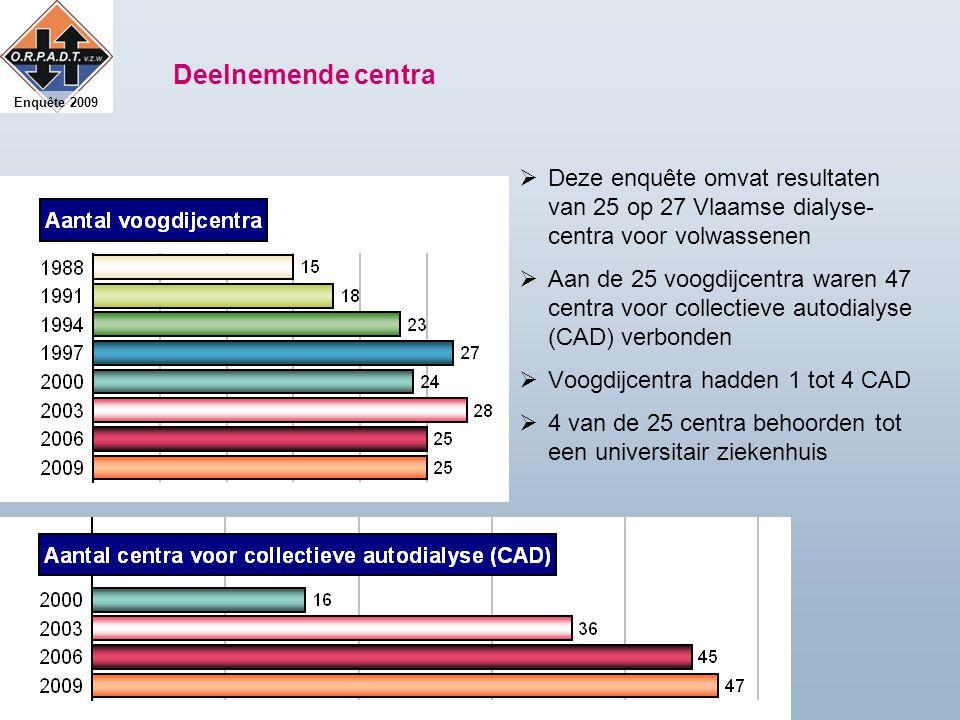 Enquête 2009 Deelnemende centra  Deze enquête omvat resultaten van 25 op 27 Vlaamse dialyse- centra voor volwassenen  Aan de 25 voogdijcentra waren 47 centra voor collectieve autodialyse (CAD) verbonden  Voogdijcentra hadden 1 tot 4 CAD  4 van de 25 centra behoorden tot een universitair ziekenhuis