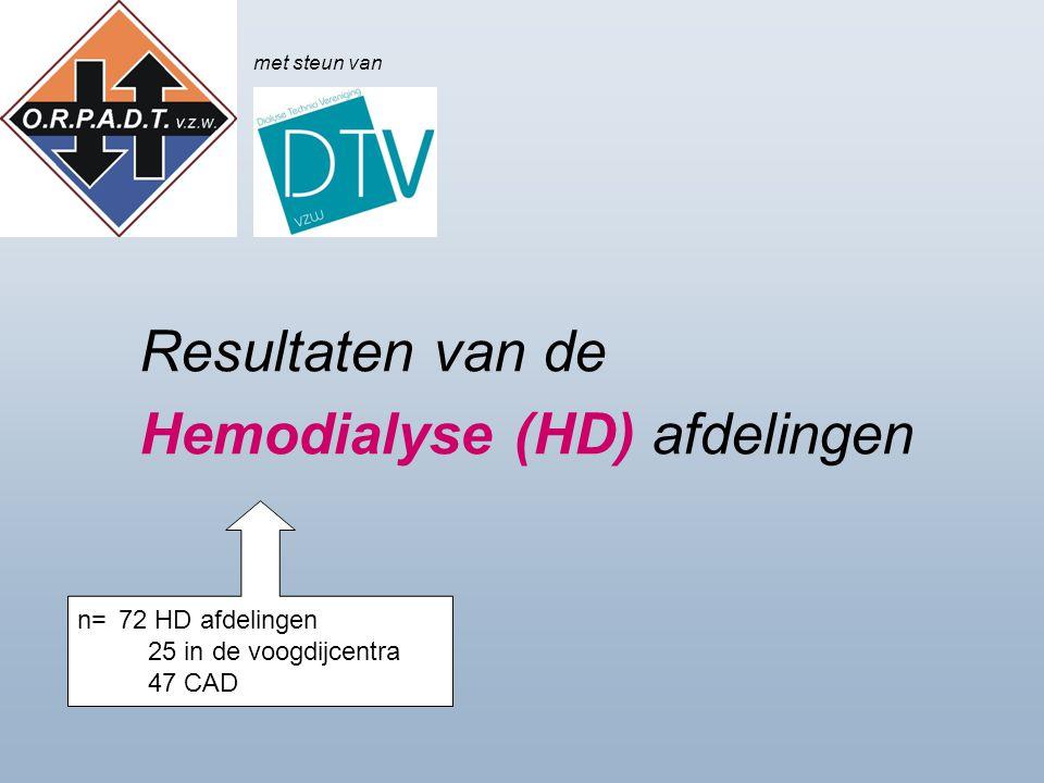 Resultaten van de Hemodialyse (HD) afdelingen n=72 HD afdelingen 25 in de voogdijcentra 47 CAD met steun van
