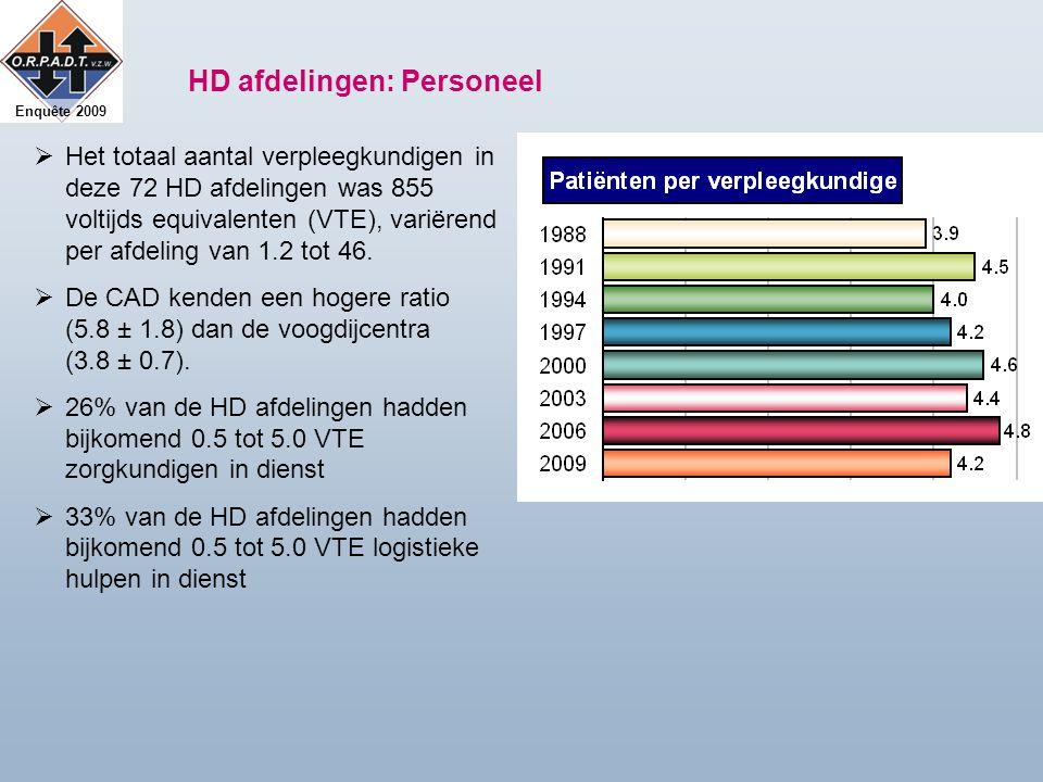 Enquête 2009 HD afdelingen: Personeel  Het totaal aantal verpleegkundigen in deze 72 HD afdelingen was 855 voltijds equivalenten (VTE), variërend per afdeling van 1.2 tot 46.