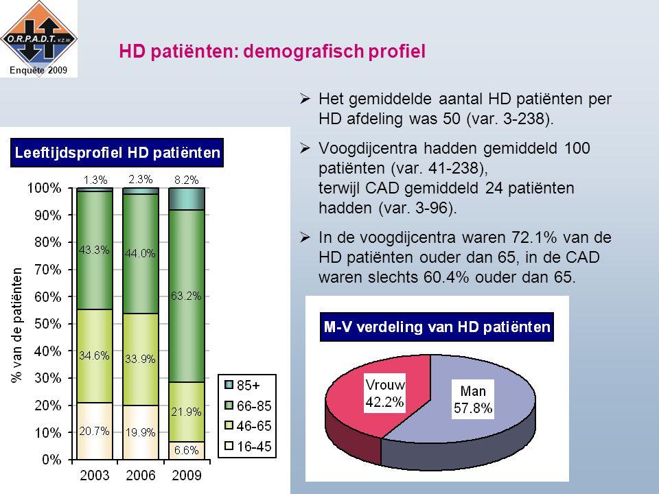 Enquête 2009 HD patiënten: demografisch profiel  Het gemiddelde aantal HD patiënten per HD afdeling was 50 (var.