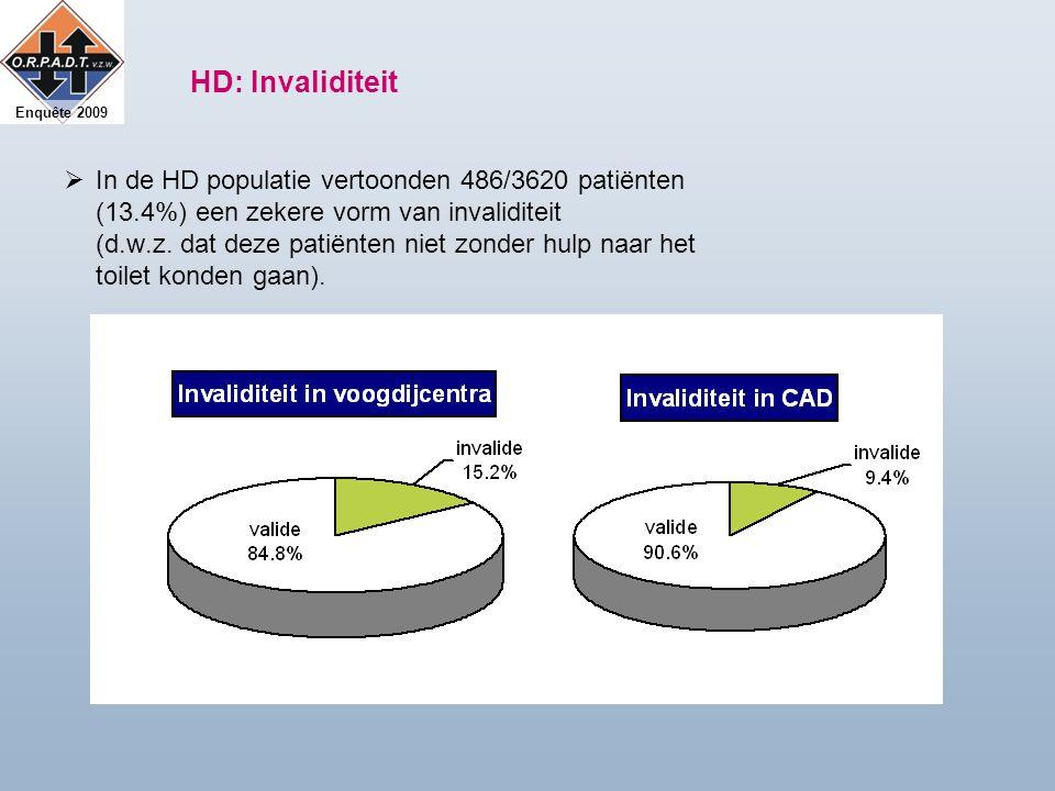Enquête 2009 HD: Invaliditeit  In de HD populatie vertoonden 486/3620 patiënten (13.4%) een zekere vorm van invaliditeit (d.w.z.