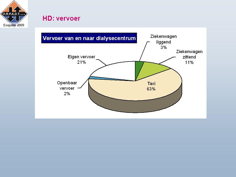 Enquête 2009 HD: vervoer