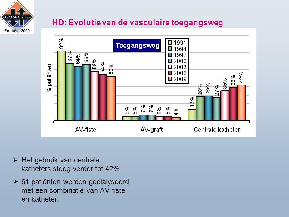 Enquête 2009 HD: Evolutie van de vasculaire toegangsweg  Het gebruik van centrale katheters steeg verder tot 42%  61 patiënten werden gedialyseerd met een combinatie van AV-fistel en katheter.