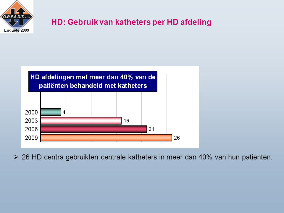 Enquête 2009 HD: Gebruik van katheters per HD afdeling  26 HD centra gebruikten centrale katheters in meer dan 40% van hun patiënten.