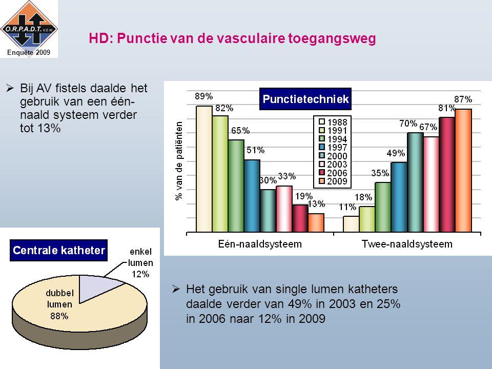 Enquête 2009 HD: Punctie van de vasculaire toegangsweg  Het gebruik van single lumen katheters daalde verder van 49% in 2003 en 25% in 2006 naar 12% in 2009  Bij AV fistels daalde het gebruik van een één- naald systeem verder tot 13%