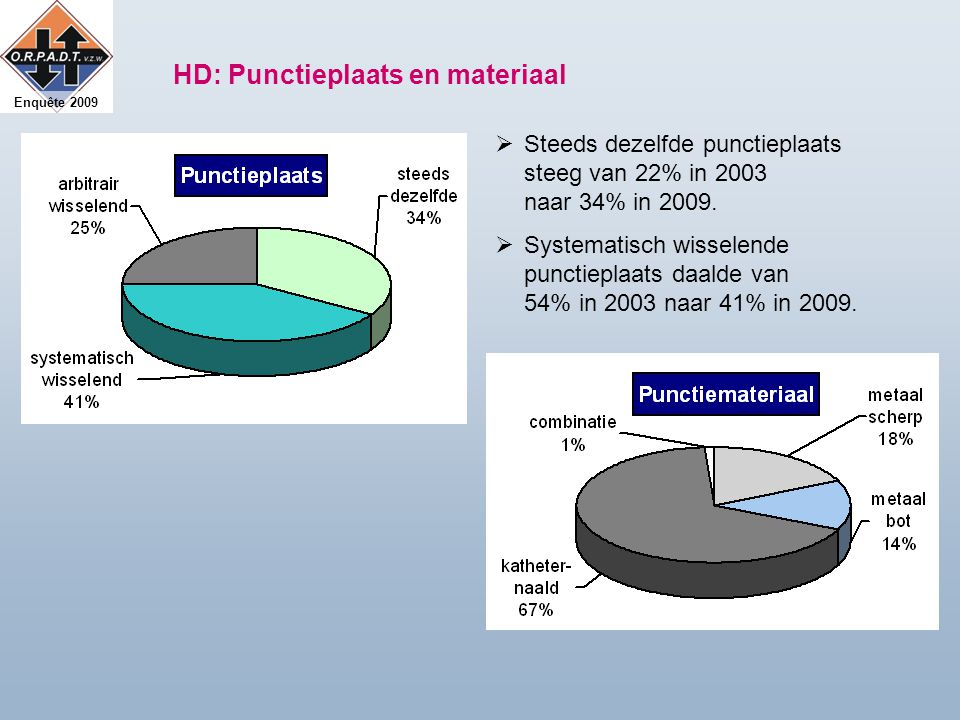 Enquête 2009 HD: Punctieplaats en materiaal  Steeds dezelfde punctieplaats steeg van 22% in 2003 naar 34% in 2009.