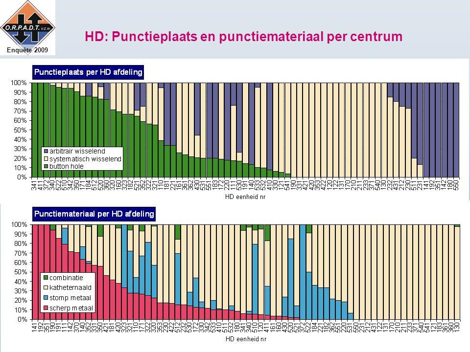 Enquête 2009 HD: Punctieplaats en punctiemateriaal per centrum