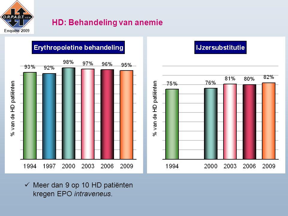 Enquête 2009 HD: Behandeling van anemie Meer dan 9 op 10 HD patiënten kregen EPO intraveneus.