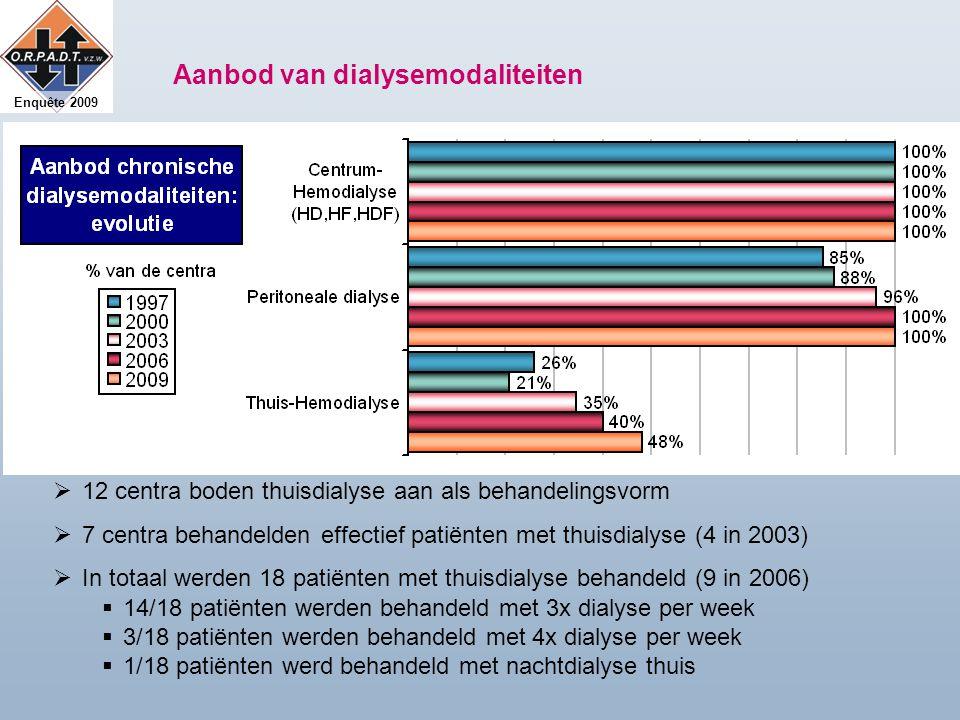 Enquête 2009 Aanbod van dialysemodaliteiten  12 centra boden thuisdialyse aan als behandelingsvorm  7 centra behandelden effectief patiënten met thuisdialyse (4 in 2003)  In totaal werden 18 patiënten met thuisdialyse behandeld (9 in 2006)  14/18 patiënten werden behandeld met 3x dialyse per week  3/18 patiënten werden behandeld met 4x dialyse per week  1/18 patiënten werd behandeld met nachtdialyse thuis