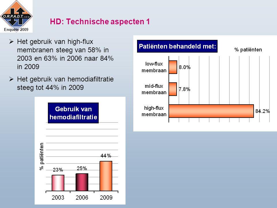 Enquête 2009 HD: Technische aspecten 1  Het gebruik van high-flux membranen steeg van 58% in 2003 en 63% in 2006 naar 84% in 2009  Het gebruik van hemodiafiltratie steeg tot 44% in 2009