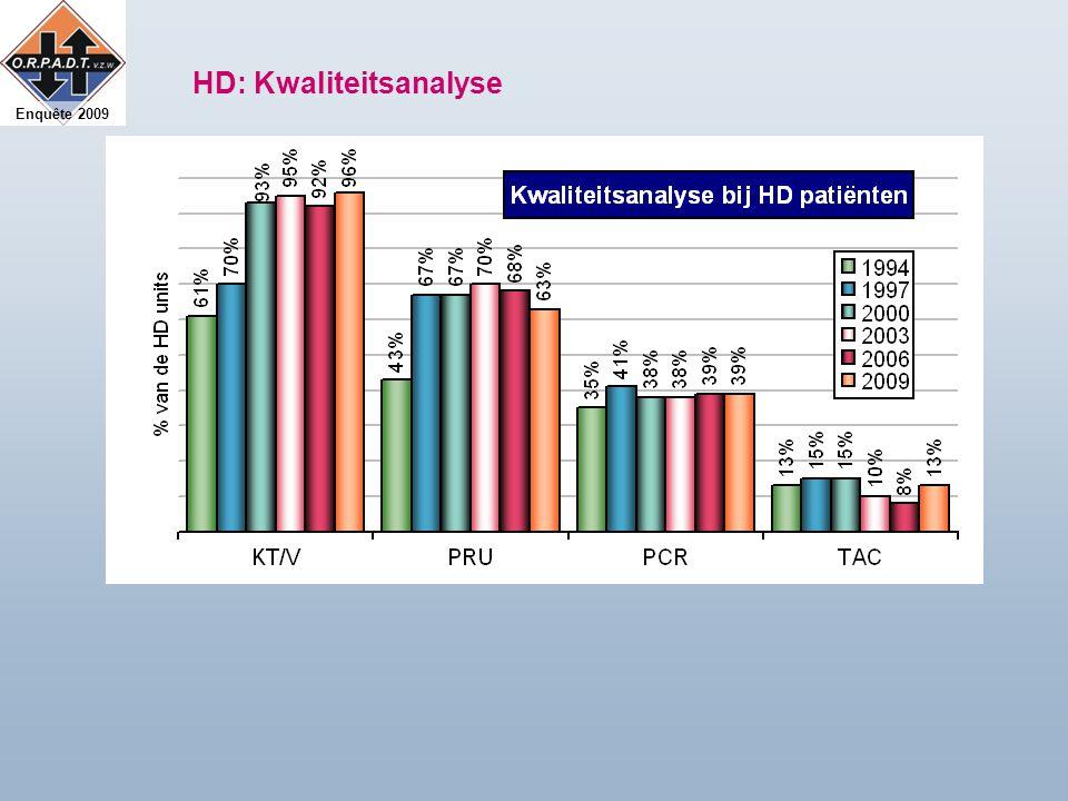 Enquête 2009 HD: Kwaliteitsanalyse