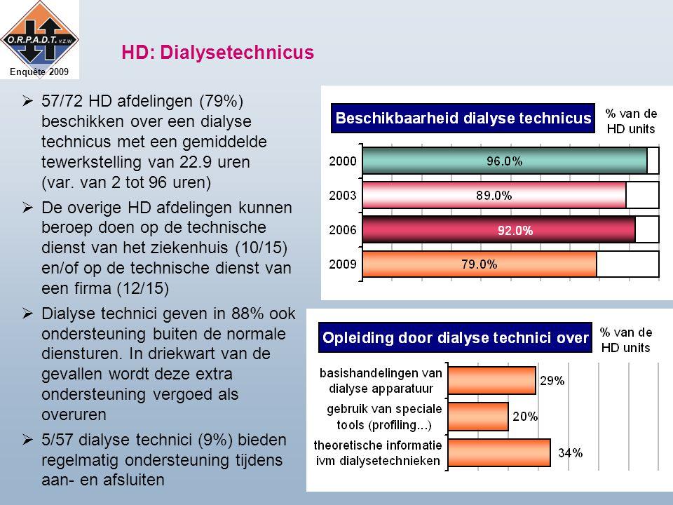 Enquête 2009 HD: Dialysetechnicus  57/72 HD afdelingen (79%) beschikken over een dialyse technicus met een gemiddelde tewerkstelling van 22.9 uren (var.