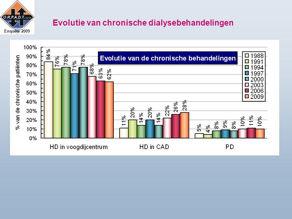 Enquête 2009 Evolutie van chronische dialysebehandelingen