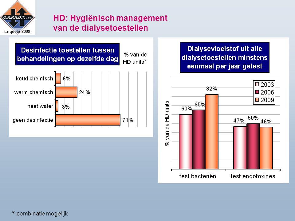 Enquête 2009 HD: Hygiënisch management van de dialysetoestellen * combinatie mogelijk