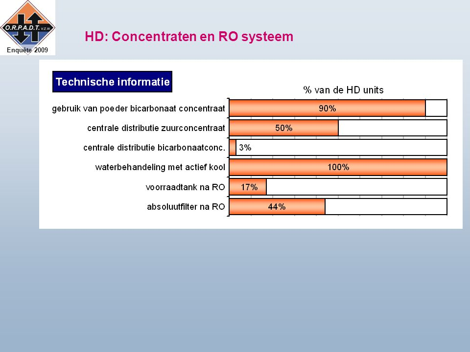 Enquête 2009 HD: Concentraten en RO systeem
