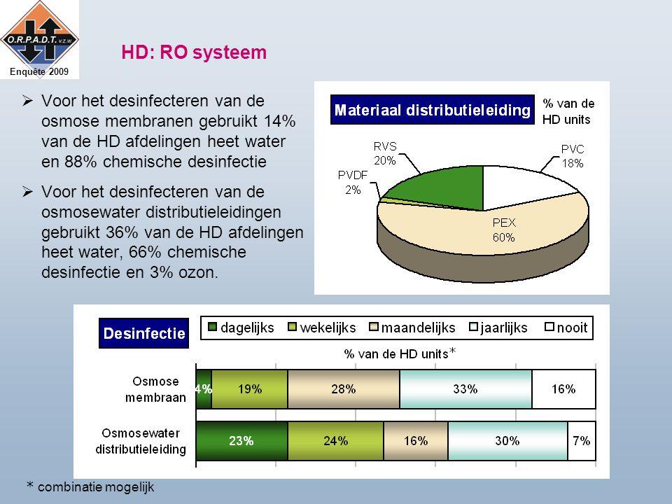 Enquête 2009 HD: RO systeem  Voor het desinfecteren van de osmose membranen gebruikt 14% van de HD afdelingen heet water en 88% chemische desinfectie  Voor het desinfecteren van de osmosewater distributieleidingen gebruikt 36% van de HD afdelingen heet water, 66% chemische desinfectie en 3% ozon.
