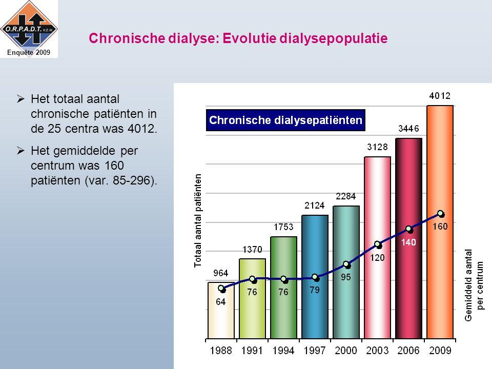 Enquête 2009 Chronische dialyse: Evolutie dialysepopulatie  Het totaal aantal chronische patiënten in de 25 centra was 4012.