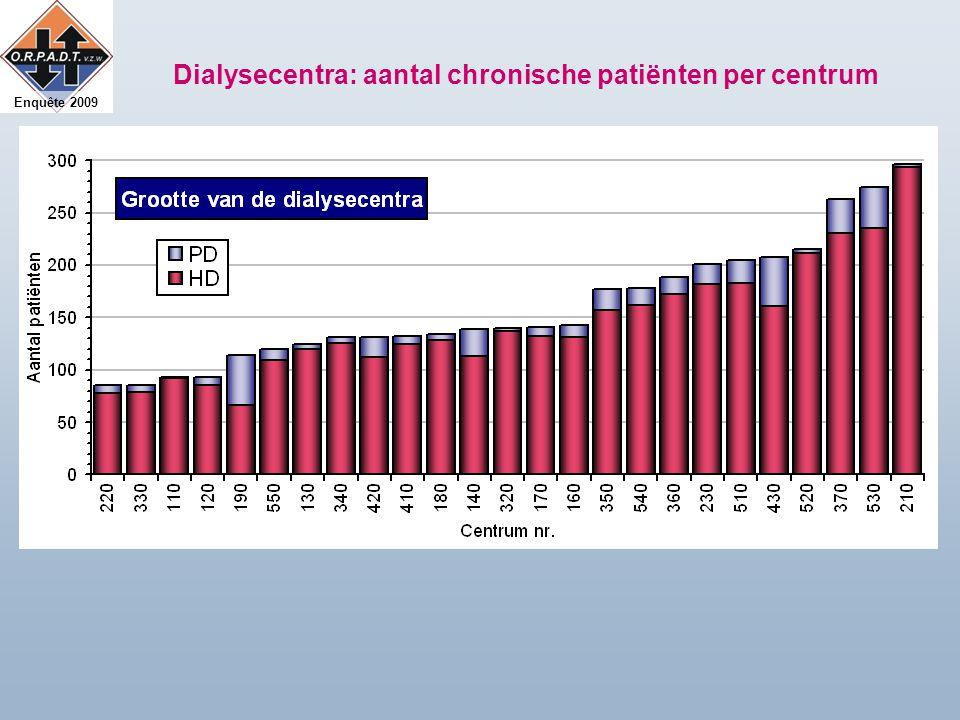 Enquête 2009 Dialysecentra: aantal chronische patiënten per centrum