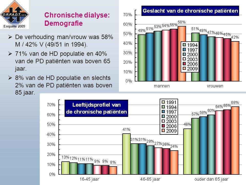 Enquête 2009 Chronische dialyse: Demografie  De verhouding man/vrouw was 58% M / 42% V (49/51 in 1994).  71% van de HD populatie en 40% van de PD pa