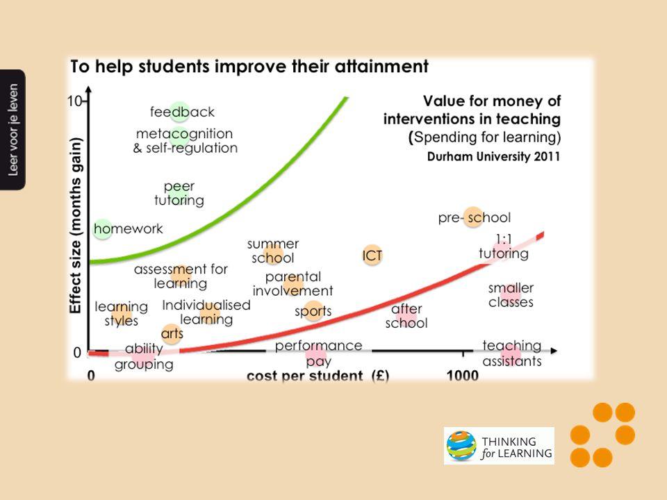 Prestatiebox PO: € 75,94 per leerling VO: € 110,26 per leerling Excellentie VWO bovenbouw: € 66,00 per leerling het beste uit allen alles uit het beste School aan Zet