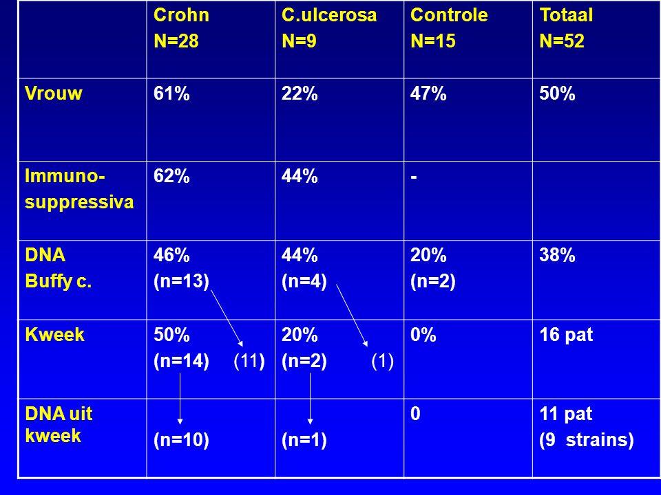 Crohn N=28 C.ulcerosa N=9 Controle N=15 Totaal N=52 Vrouw61%22%47%50% Immuno- suppressiva 62%44%- DNA Buffy c. 46% (n=13) 44% (n=4) 20% (n=2) 38% Kwee