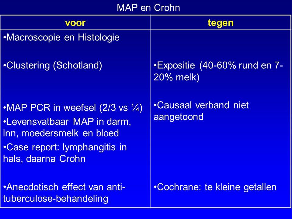 voortegen Macroscopie en Histologie Clustering (Schotland) MAP PCR in weefsel (2/3 vs ¼) Levensvatbaar MAP in darm, lnn, moedersmelk en bloed Case report: lymphangitis in hals, daarna Crohn Anecdotisch effect van anti- tuberculose-behandeling Expositie (40-60% rund en 7- 20% melk) Causaal verband niet aangetoond Cochrane: te kleine getallen MAP en Crohn