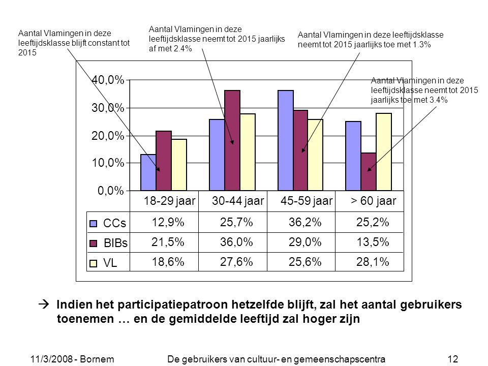11/3/2008 - Bornem De gebruikers van cultuur- en gemeenschapscentra 12 0,0% 10,0% 20,0% 30,0% 40,0% CCs 12,9%25,7%36,2%25,2% BIBs 21,5%36,0%29,0%13,5%