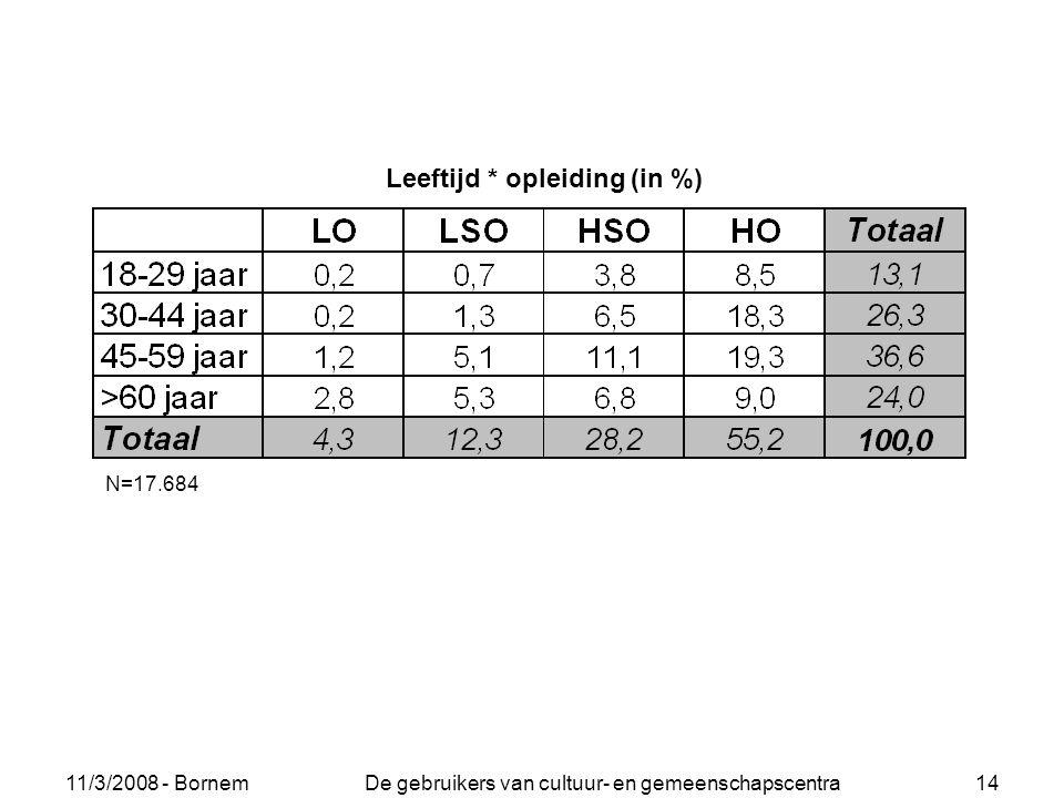 11/3/2008 - Bornem De gebruikers van cultuur- en gemeenschapscentra 14 N=17.684 Leeftijd * opleiding (in %)