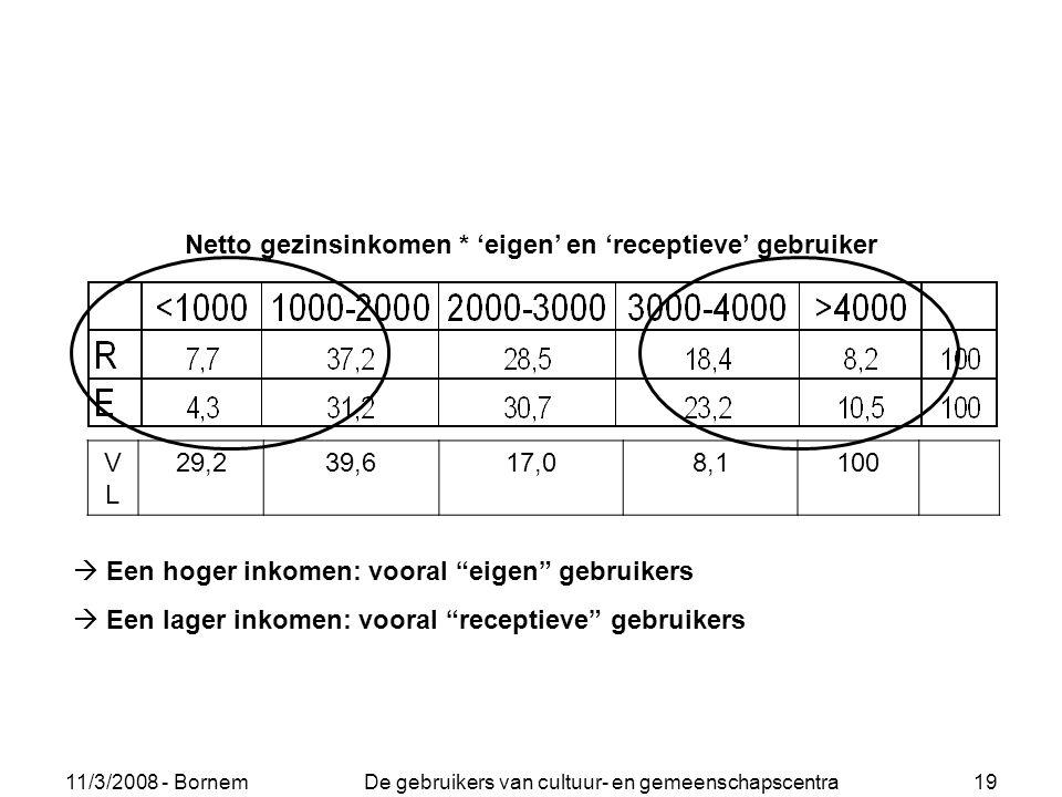 """11/3/2008 - Bornem De gebruikers van cultuur- en gemeenschapscentra 19  Een hoger inkomen: vooral """"eigen"""" gebruikers  Een lager inkomen: vooral """"rec"""