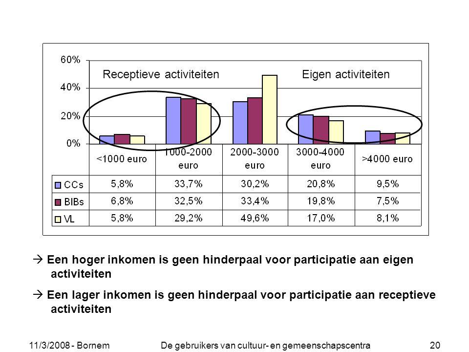 11/3/2008 - Bornem De gebruikers van cultuur- en gemeenschapscentra 20  Een hoger inkomen is geen hinderpaal voor participatie aan eigen activiteiten