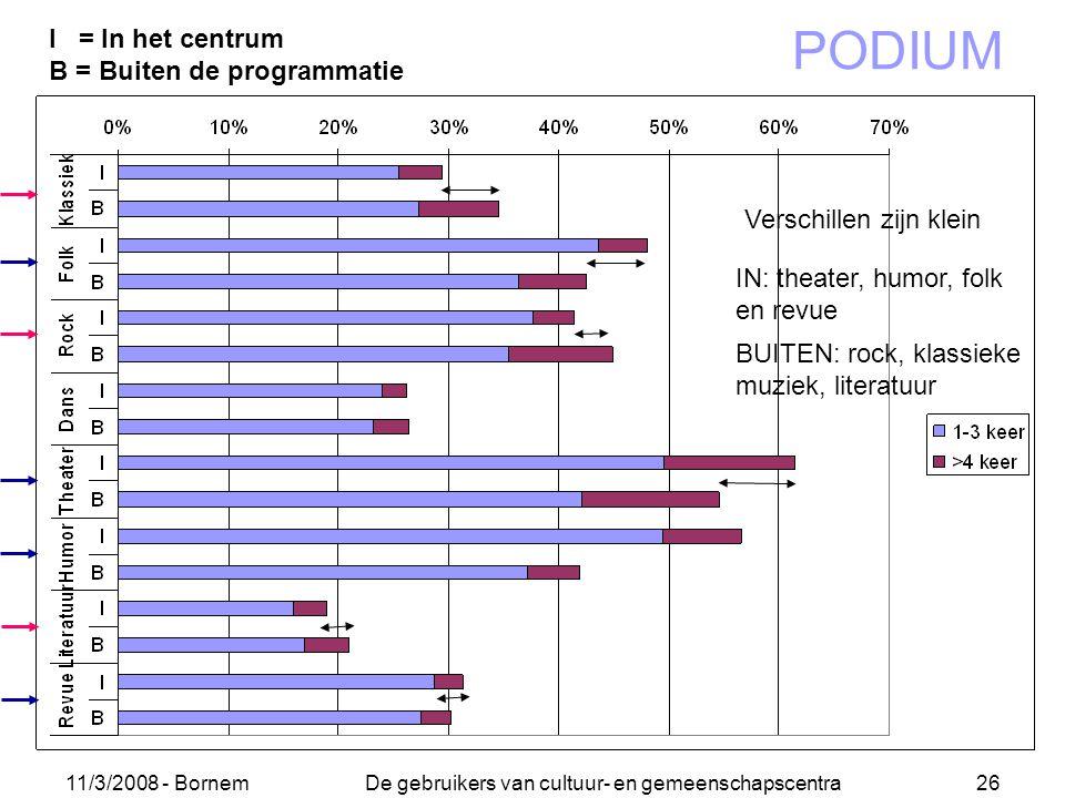 11/3/2008 - Bornem De gebruikers van cultuur- en gemeenschapscentra 26 PODIUM I = In het centrum B = Buiten de programmatie Verschillen zijn klein IN:
