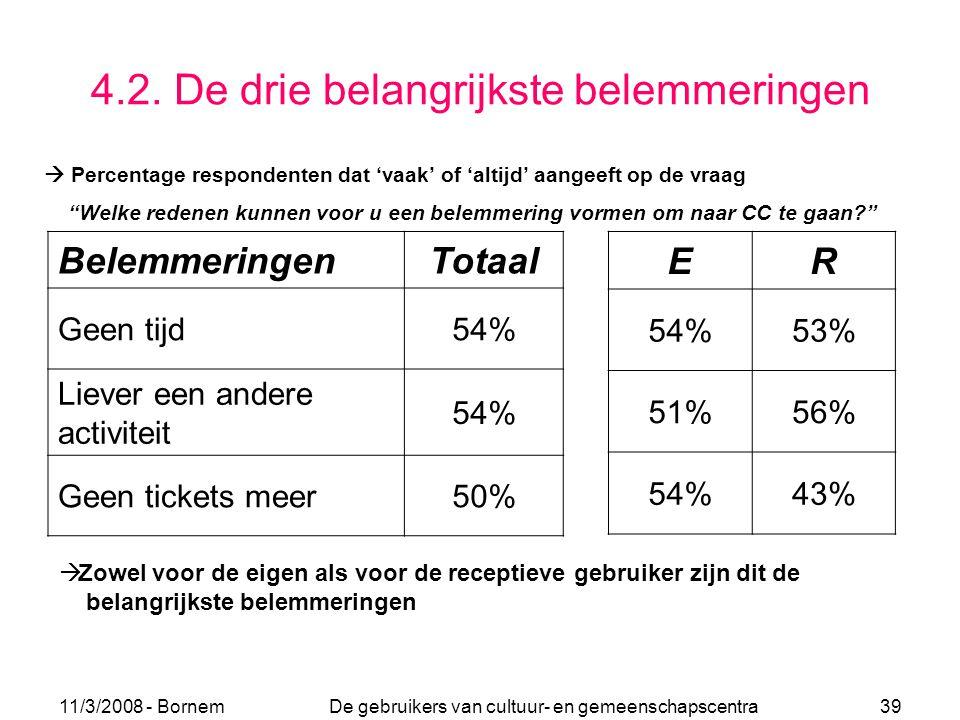 11/3/2008 - Bornem De gebruikers van cultuur- en gemeenschapscentra 39 4.2. De drie belangrijkste belemmeringen ER 54%53% 51%56% 54%43% BelemmeringenT