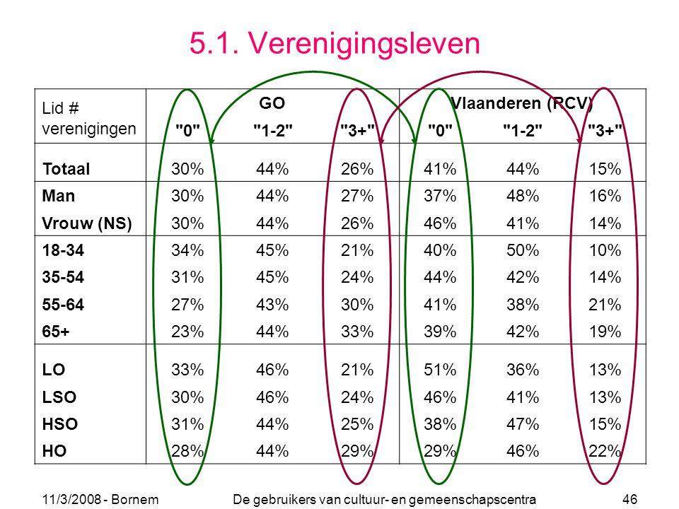 11/3/2008 - Bornem De gebruikers van cultuur- en gemeenschapscentra 46 5.1. Verenigingsleven GOVlaanderen (RCV)