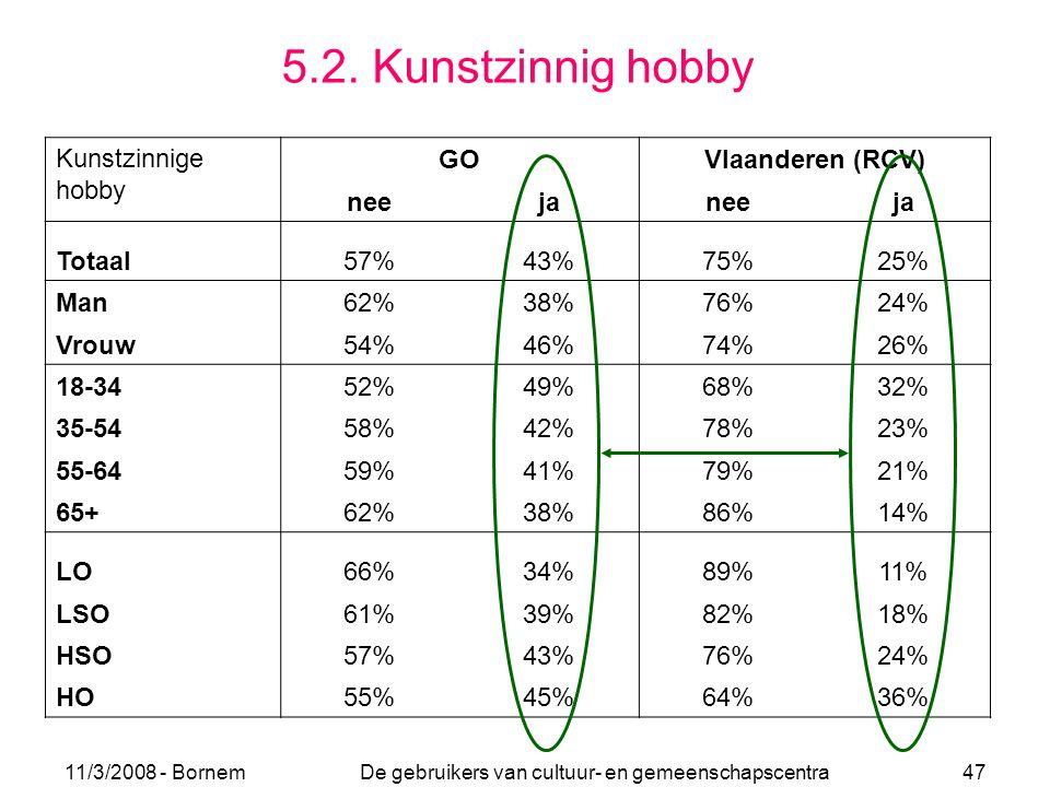 11/3/2008 - Bornem De gebruikers van cultuur- en gemeenschapscentra 47 5.2. Kunstzinnig hobby GOVlaanderen (RCV) neejaneeja Totaal57%43%75%25% Man62%3
