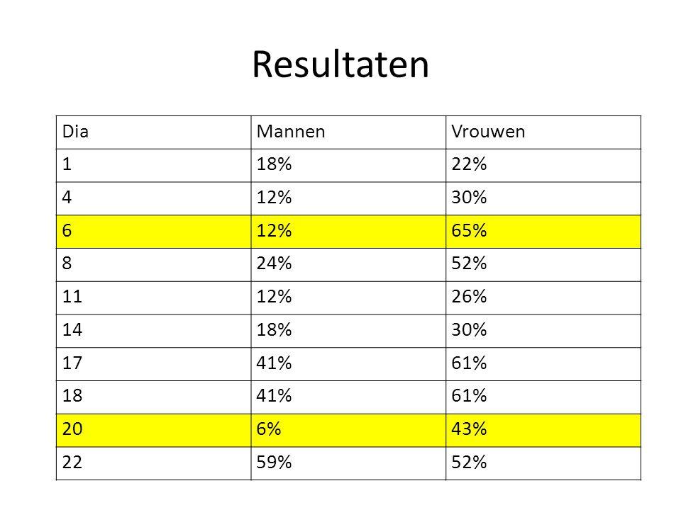 Resultaten DiaMannenVrouwen 118%22% 412%30% 612%65% 824%52% 1112%26% 1418%30% 1741%61% 1841%61% 206%43% 2259%52%