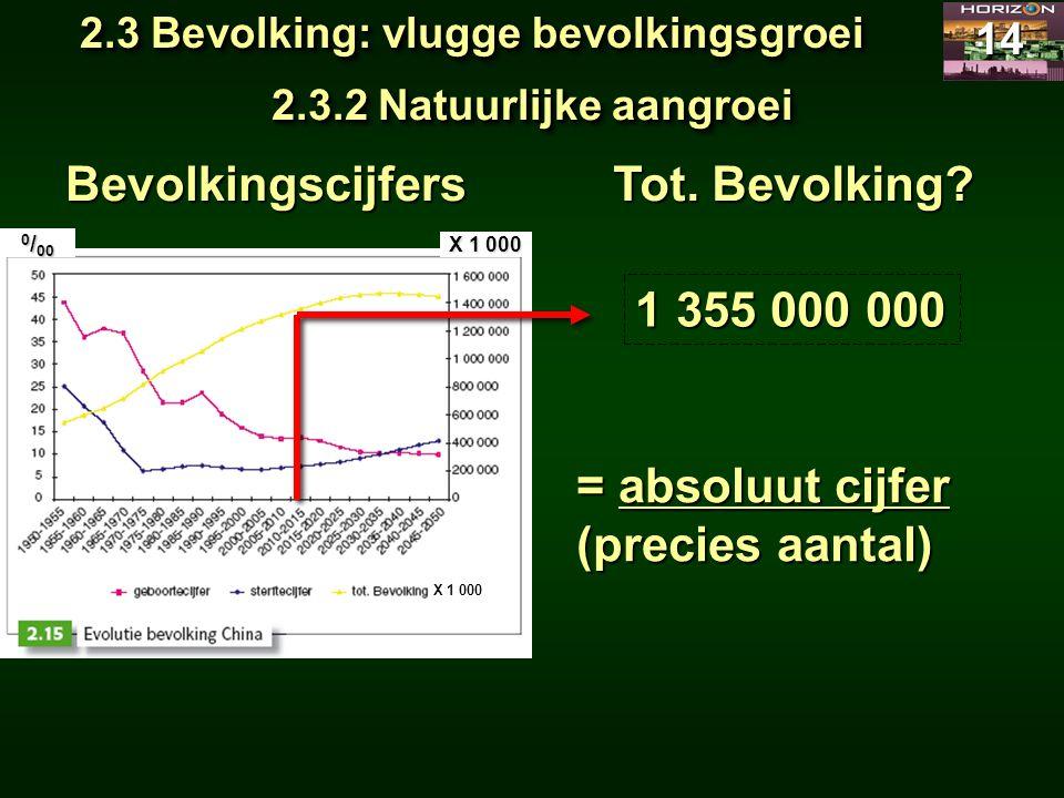 2.3 Bevolking: vlugge bevolkingsgroei 14 2.3.2 Natuurlijke aangroei Bevolkingscijfers 1 355 000 000 = absoluut cijfer (precies aantal) X 1 000 Tot. Be